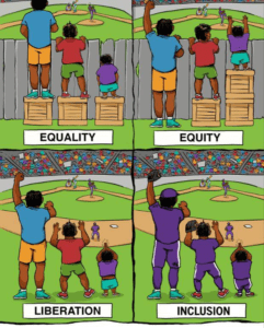 Center for Story-Based Strategy Equality to Inclusion Visual